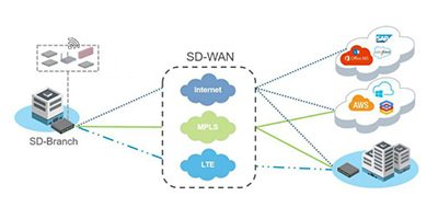 Solutions SD-WAN Interway